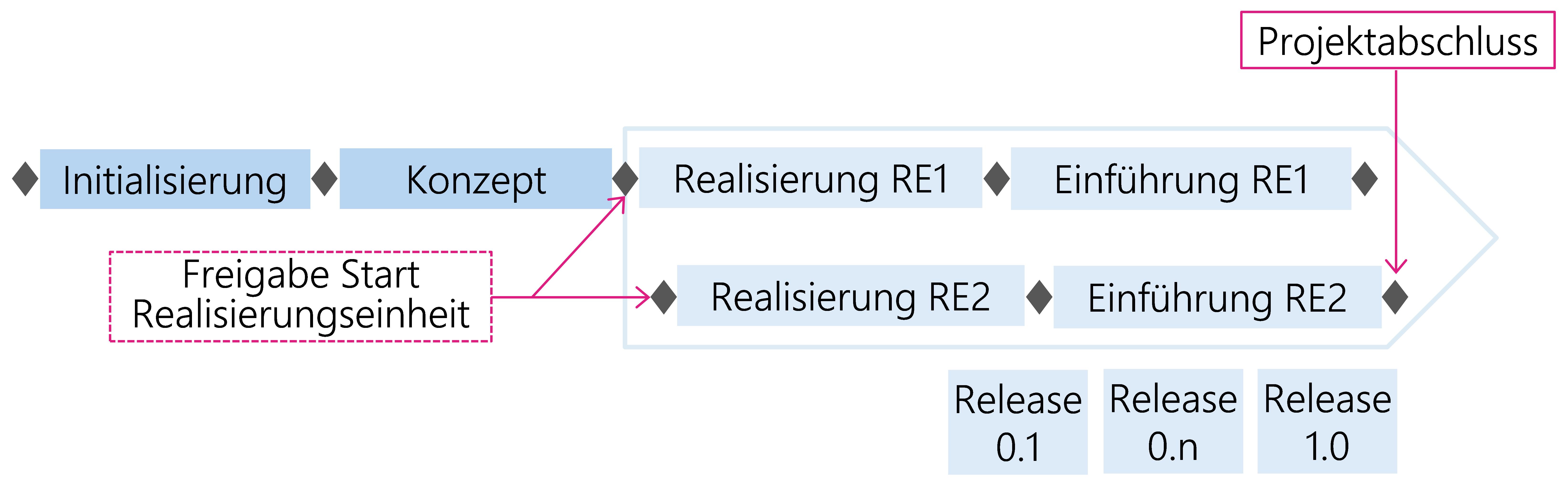 Abbildung 30: Zeitlich verschobene Realisierungseinheiten (RE) mit mehreren Releases