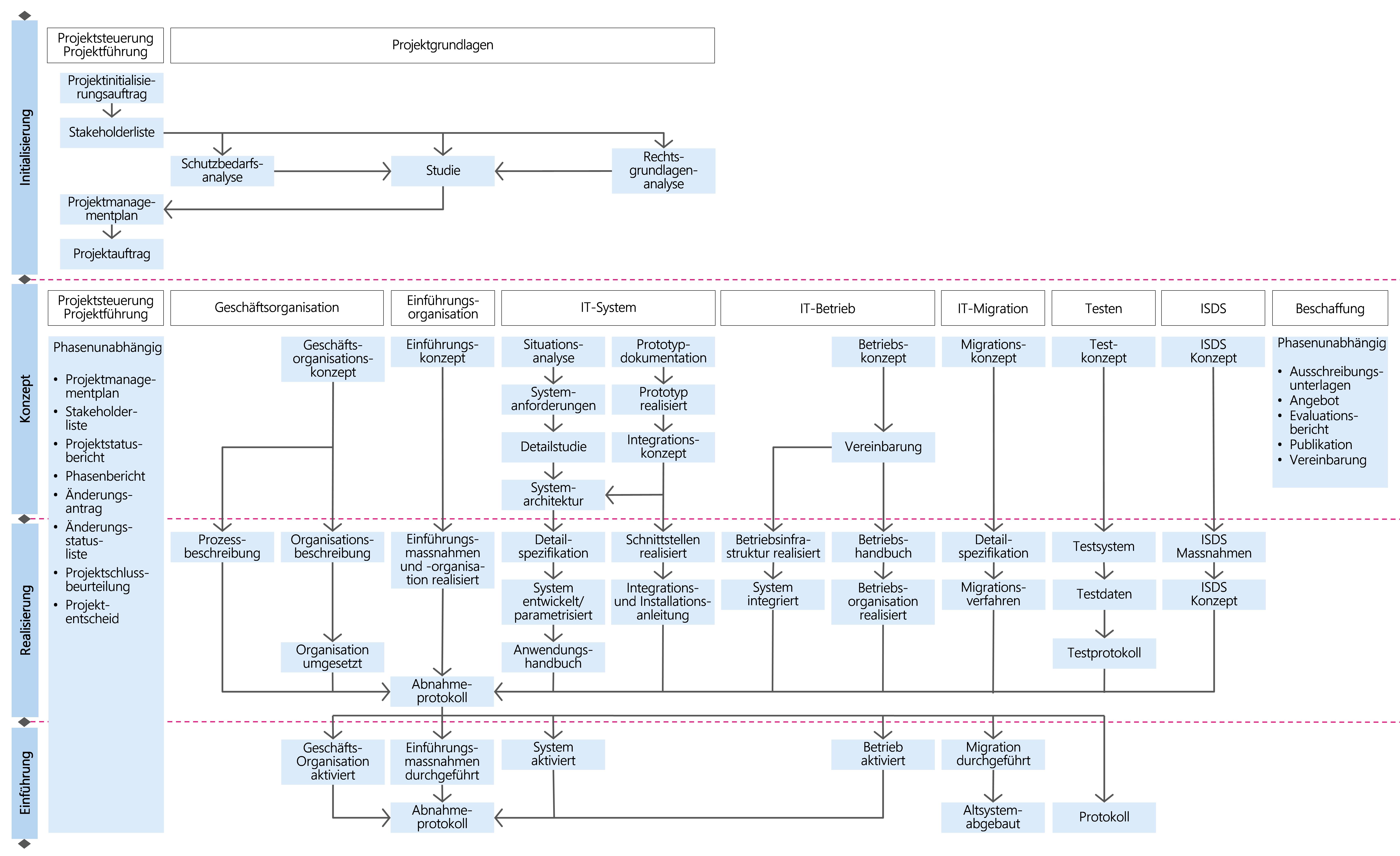 Abbildung 15: Ergebnisse der Module des Szenarios IT-Individualanwendung