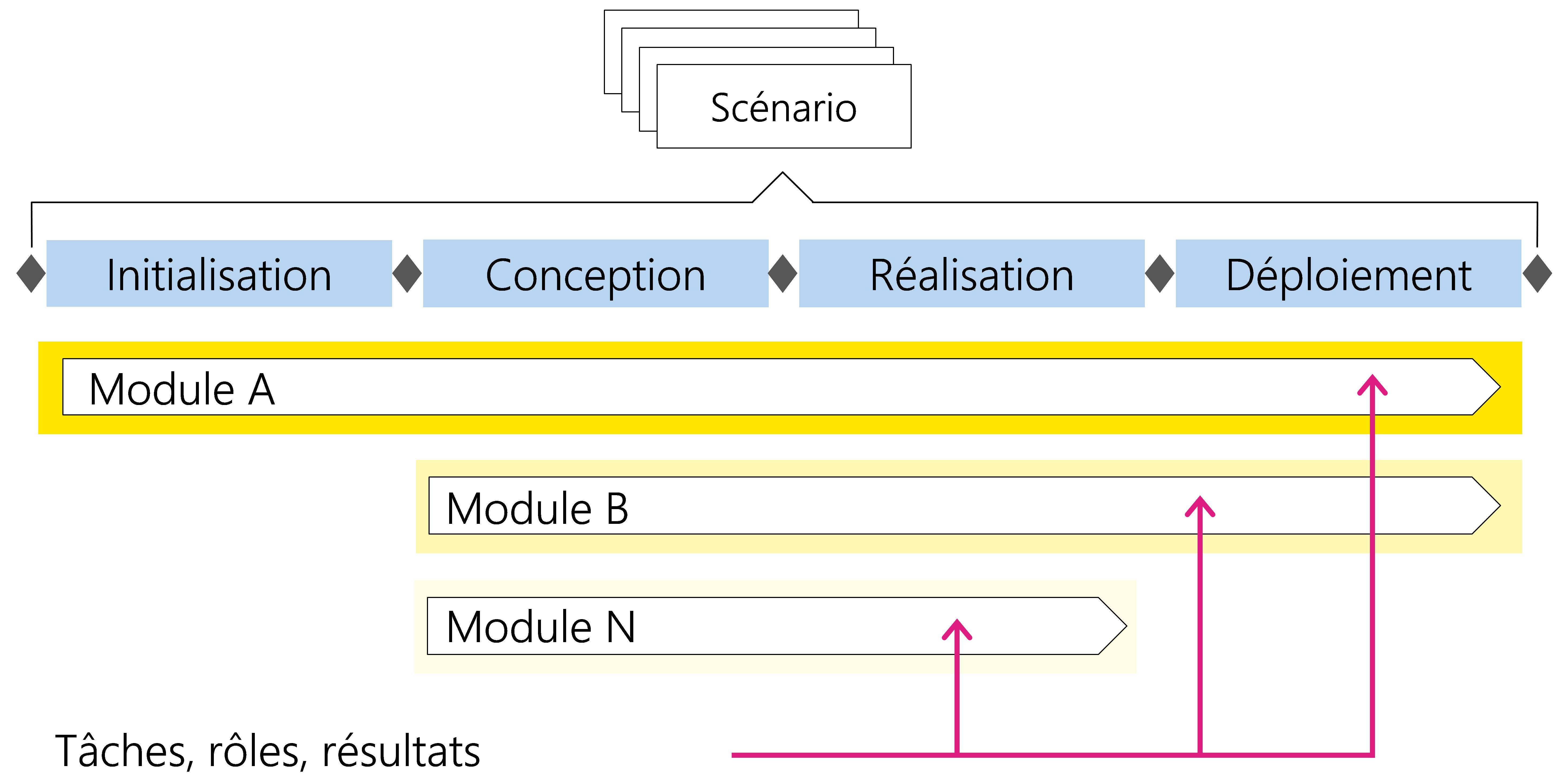 Figure3: Tâches, rôles et résultats d'un module