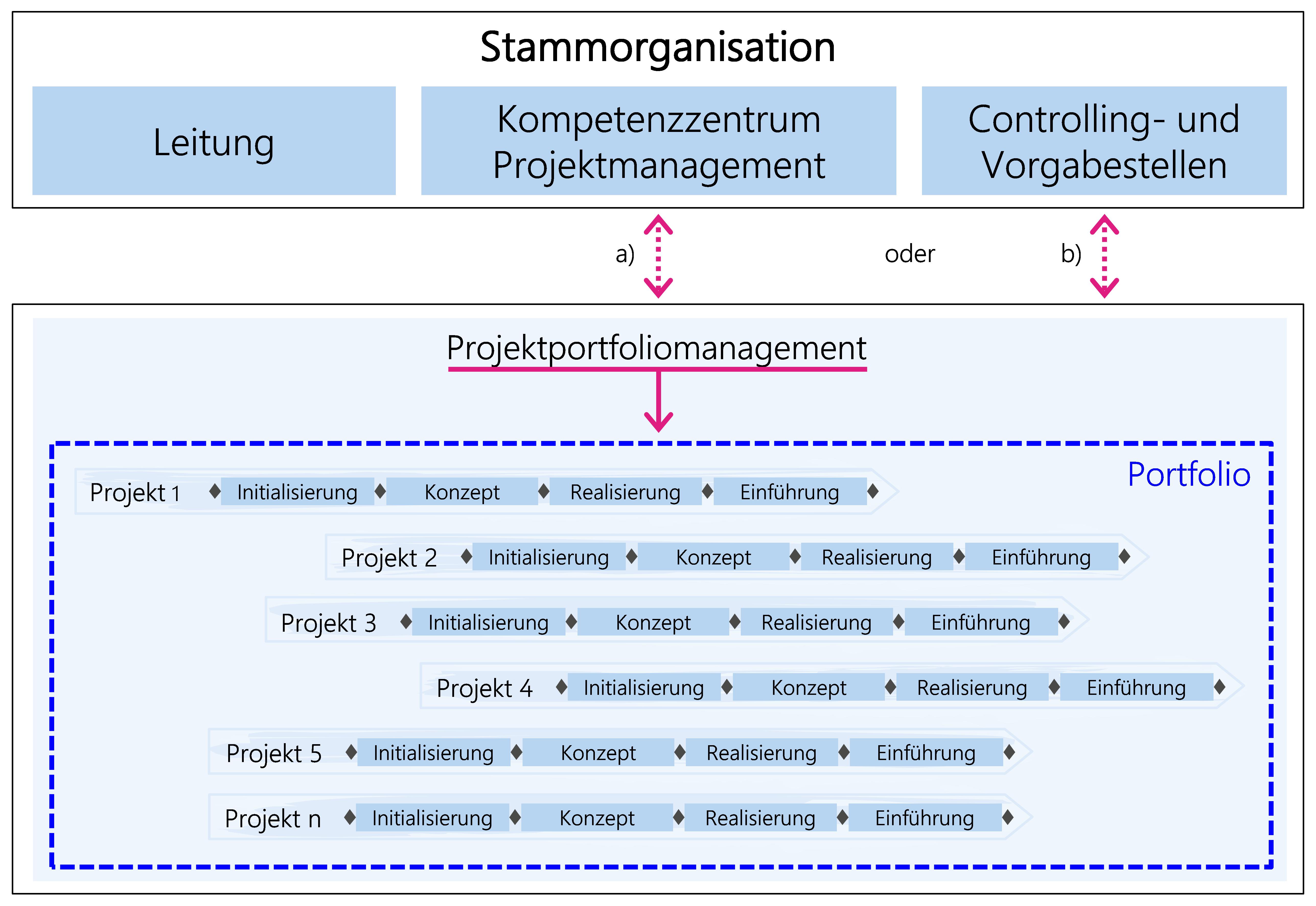 Abbildung 26: Öfters anzutreffende zwei Unterstellungsvarianten des Portfoliomanagements