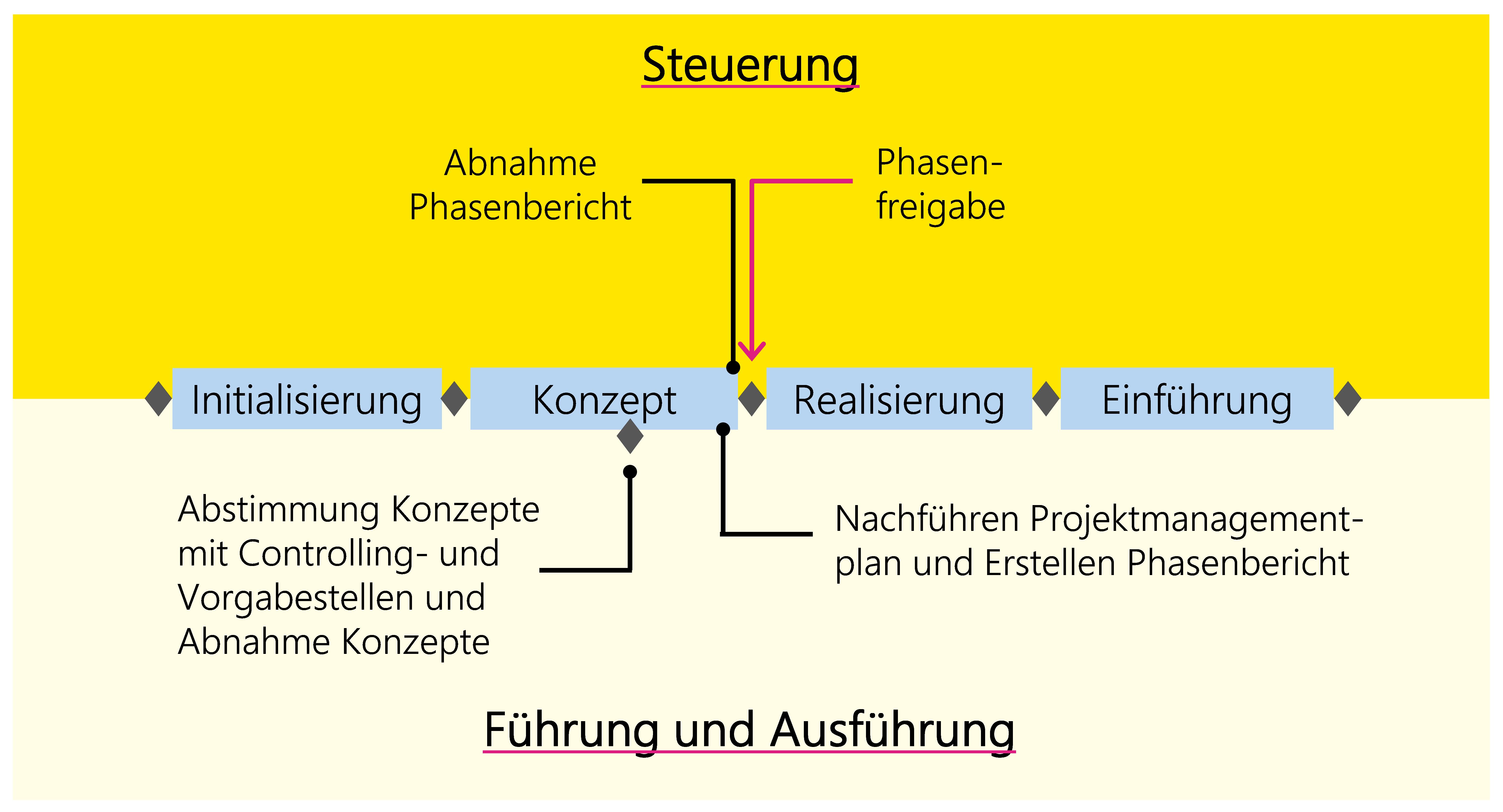 Abbildung 19: Beispiel eines typischen Entscheidungsprozesses