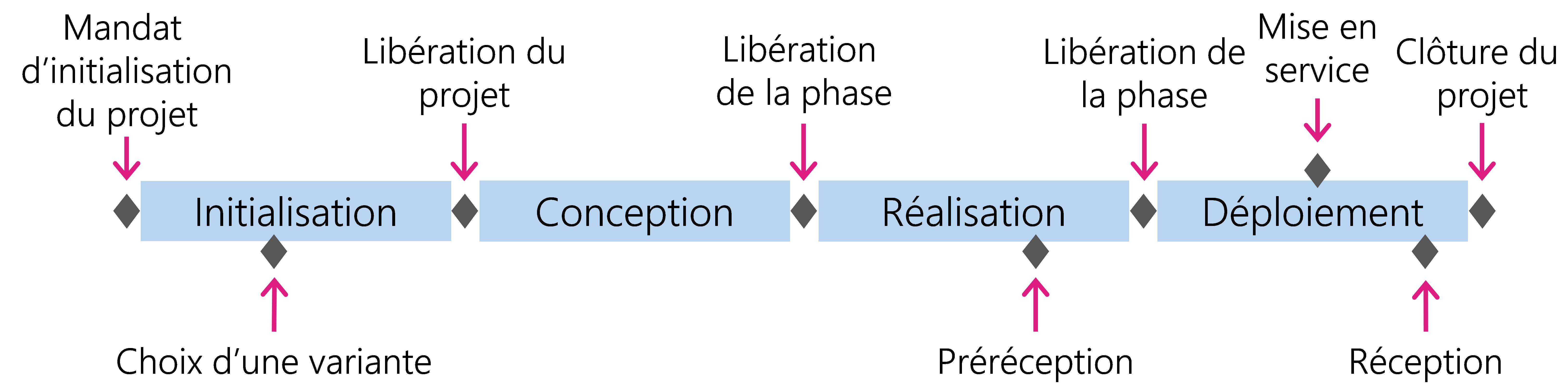 Figure 2: Déroulement d'un projet: phases et jalons