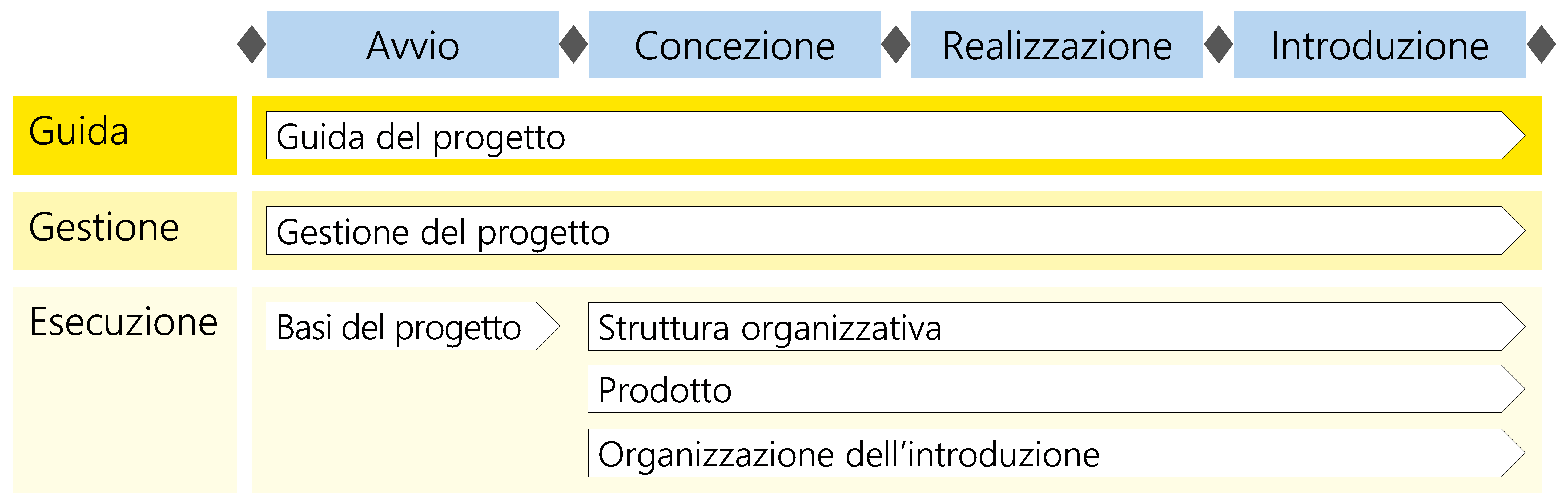 Figura 11: Moduli nel contesto dello scenario «Servizio/Prodotto»