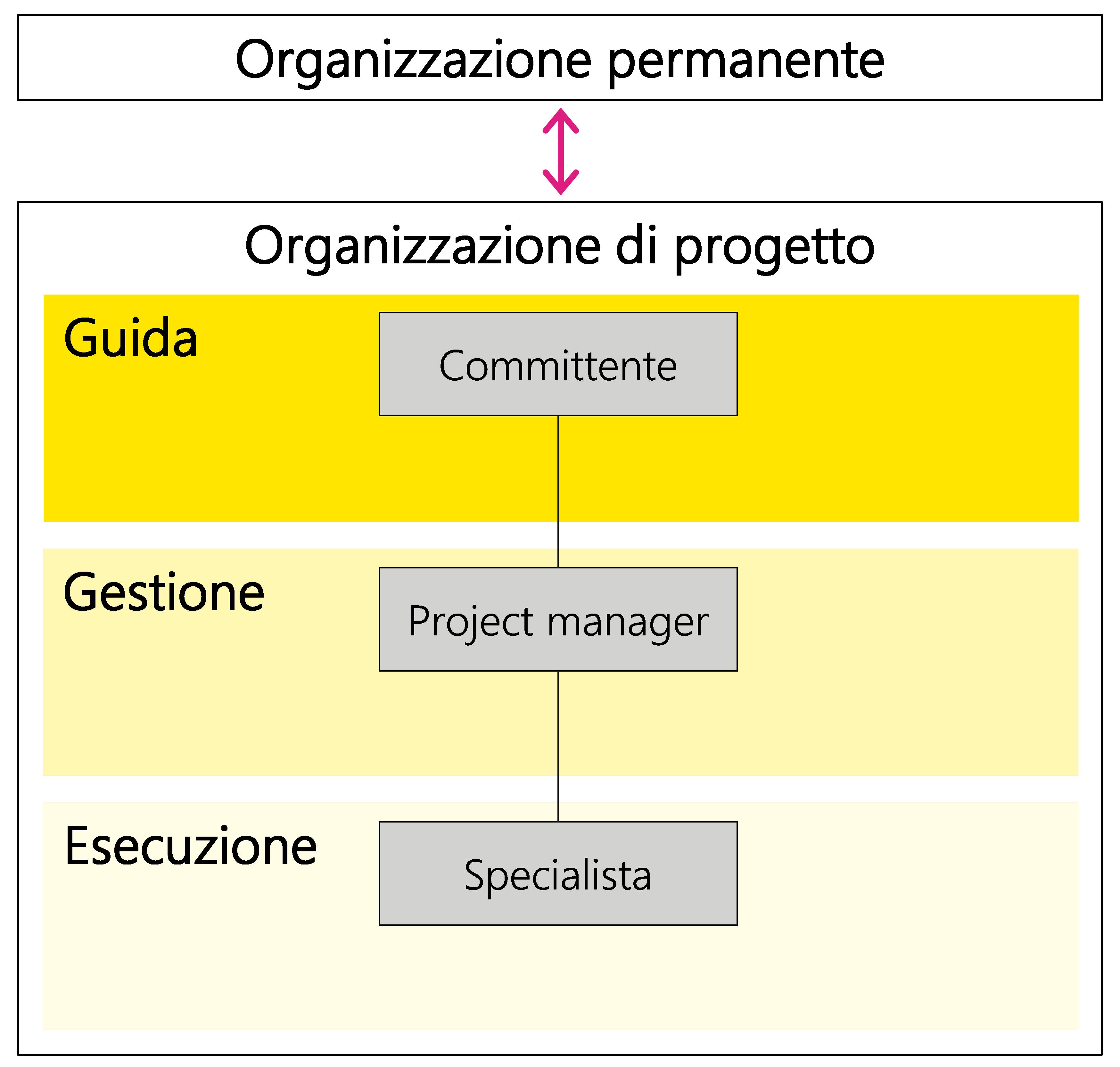 Figura 4: Relazione tra organizzazione permanente e organizzazione di progetto