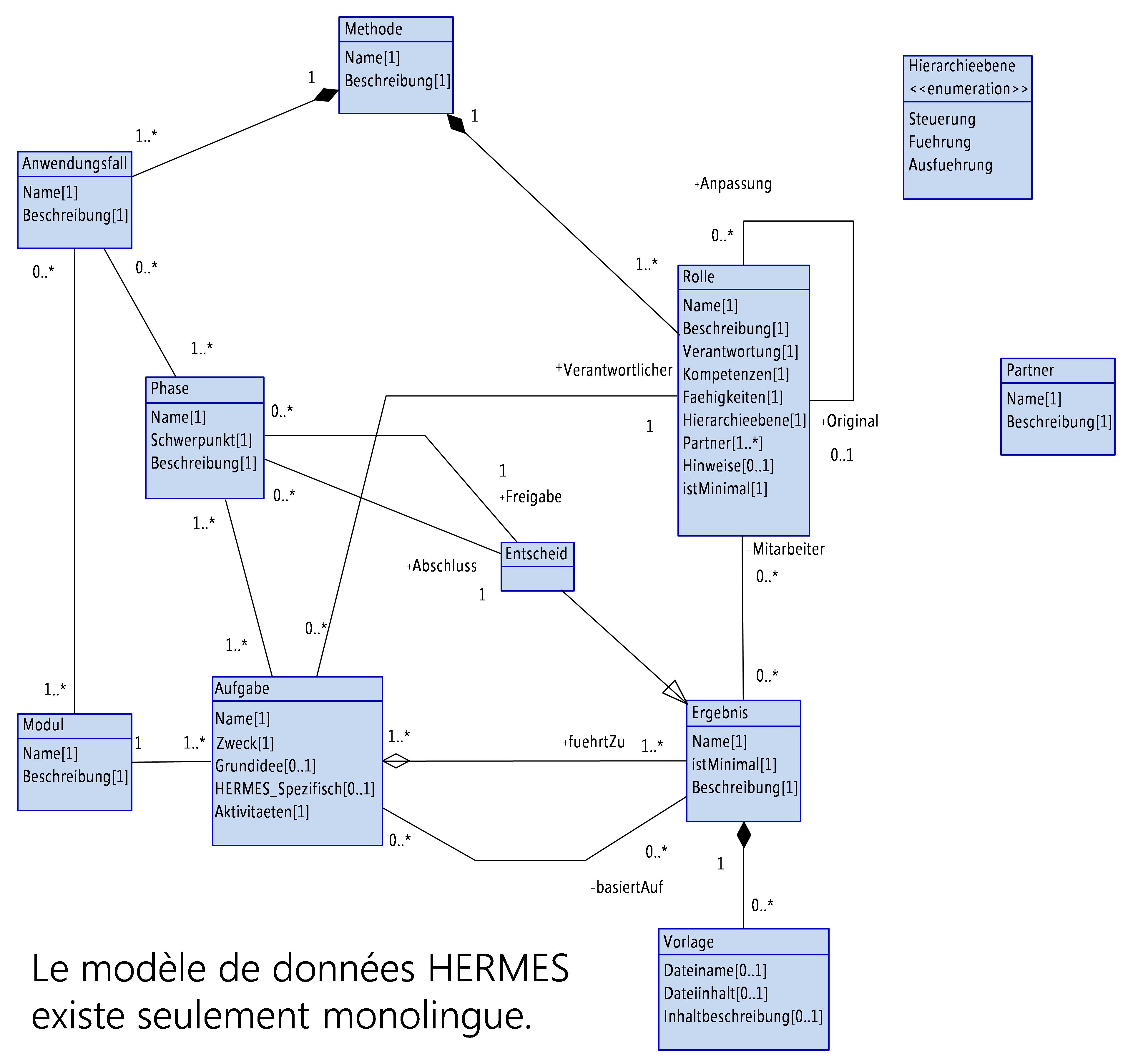 Figure 7: DiagrammeUML du modèle de donnéesHERMES