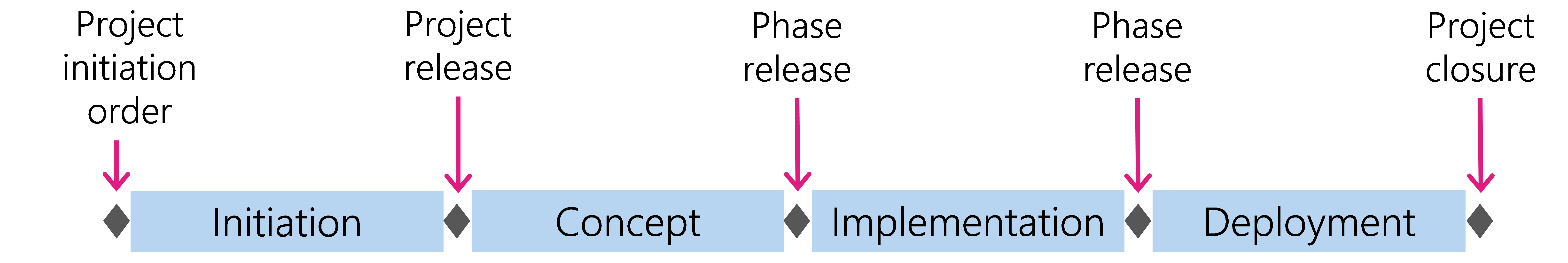 Figure 16: The four phases of the HERMES phase model