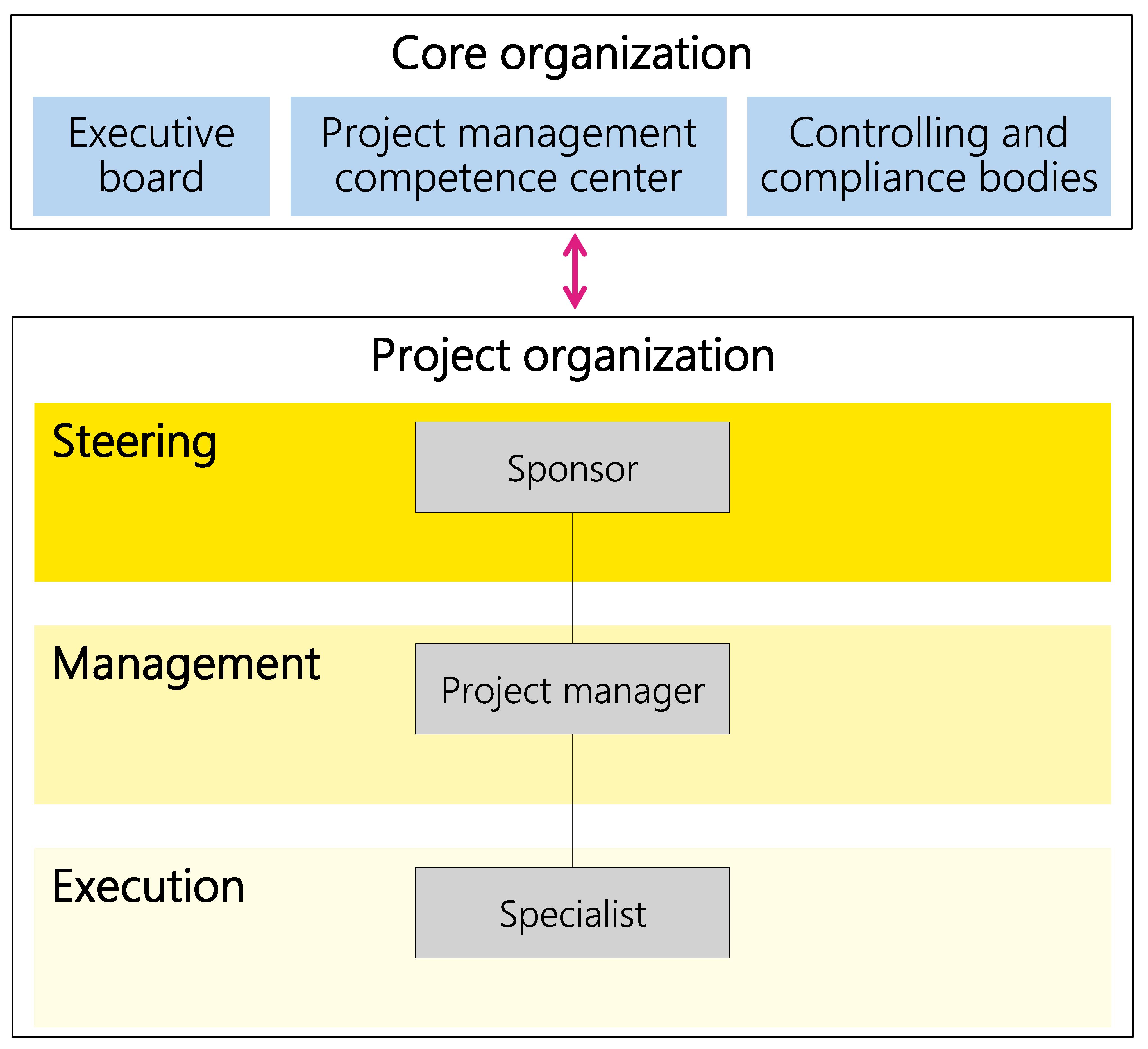 Figure 21: Example of a minimum project organization