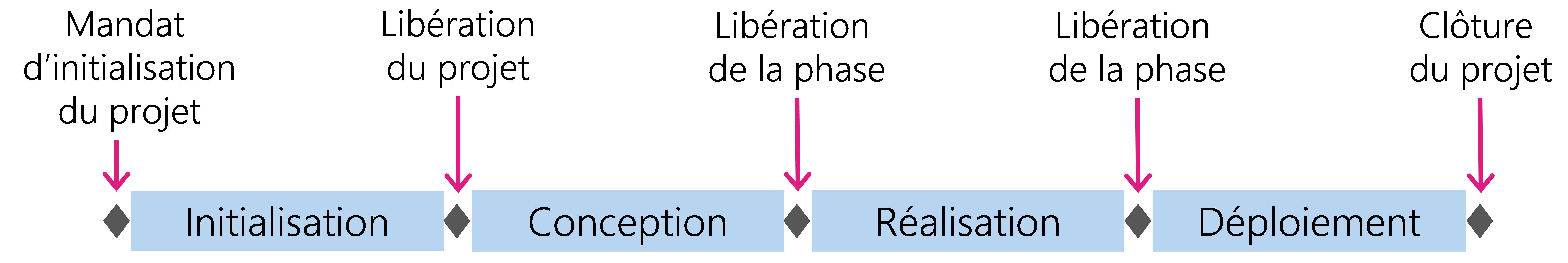Figure 16: Les quatre phases du modèle HERMES